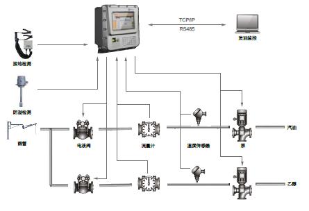 乙醇在线调和系统