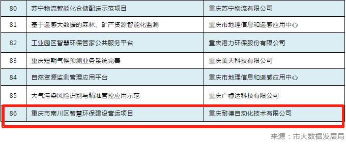 """恭贺我司荣获""""2019重庆新型智慧城市建设示范项目"""""""