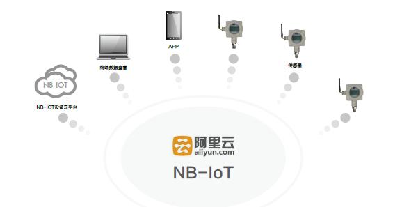 NB-IOT在线监测整体解决方案