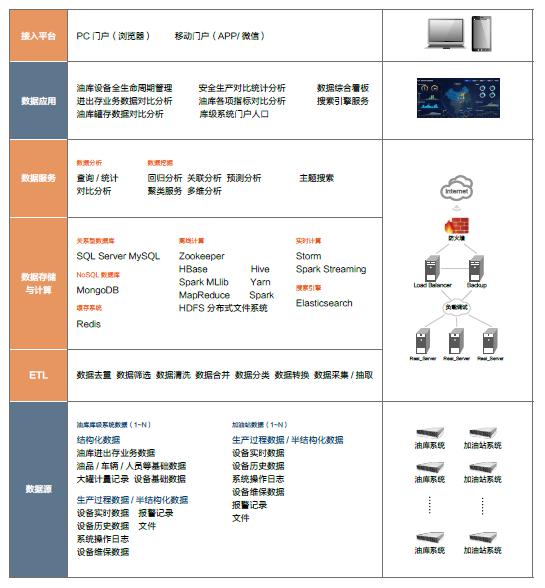 省/ 市级油库综合管理平台