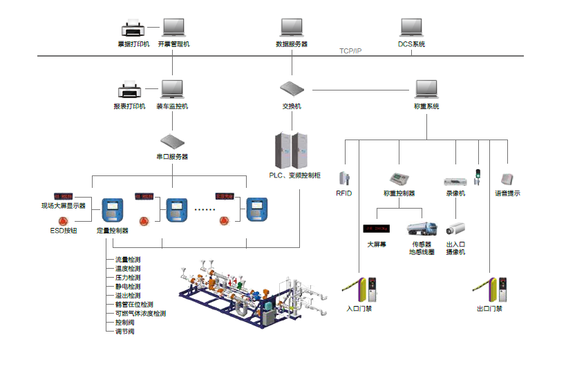 LNG 槽车装车系统