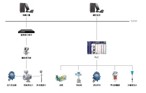 油库过程控制系统