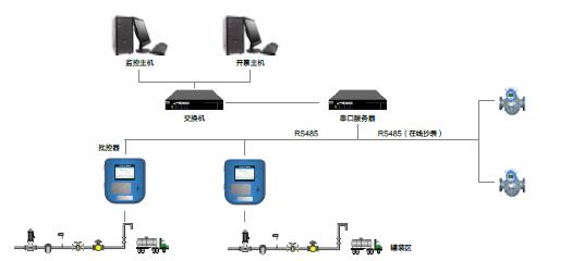 智能化定量发料控制系统